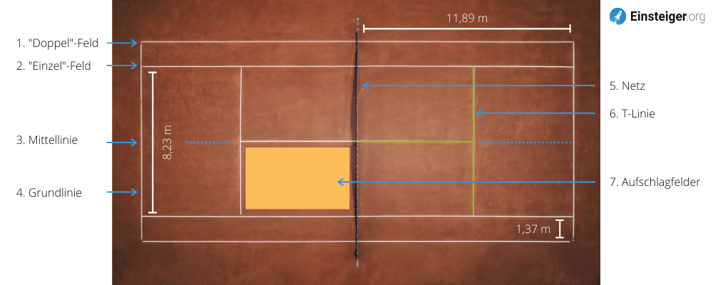 Aufteilung eines Tennisplatzes