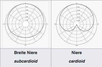 Verschiedene Richtcharakteristiken