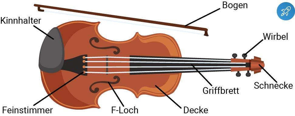 Geige Bestandteile
