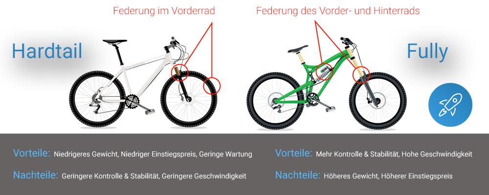 Aufbau eines Mountainbikes