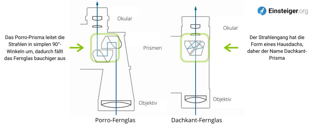 Ferngläser in zwei Bauweisen