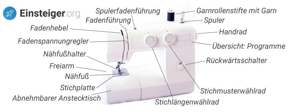 Aufbau einer Nähmaschine