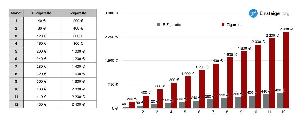 Vergleich Kosten Zigarette und E-Zigarette