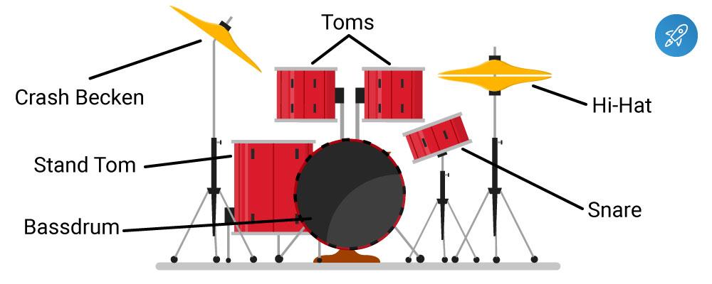 Schlagzeug Bestandteile
